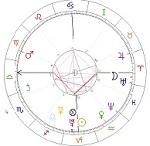 Horoskop 2011
